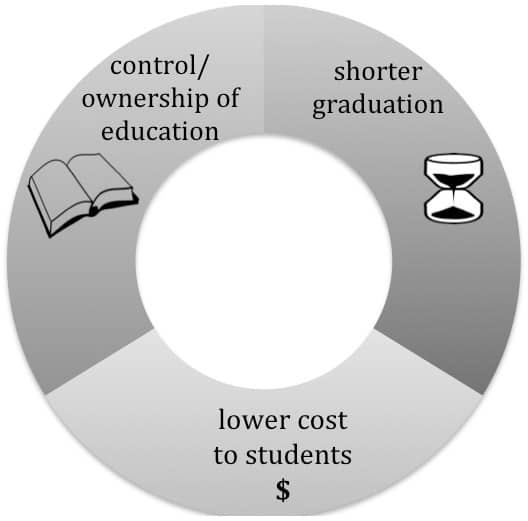 Chart titled. Benefits of Competency. The image is of a thick, circular ring divided into three sections. The centre of the ring is blank. The first section has an hourglass and the title Shorter Graduation. Going clockwise, the second section has a dollar sign and the title Lower Cost To Students. Going clockwise, the third section has an open book and the title Control and Ownership of Education.